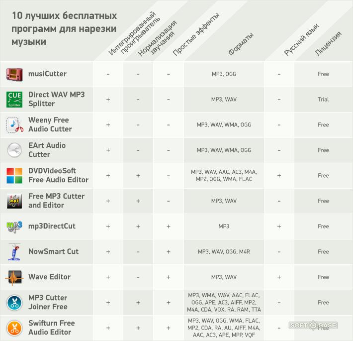 скачать программу для создания минусовок на русском языке бесплатно
