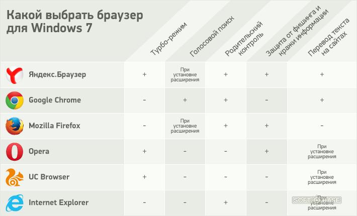 какой выбрать браузер для Windows 7 - фото 4
